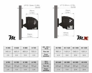 Rossmont Strömungspumpe Mover M 5800l/h -10W