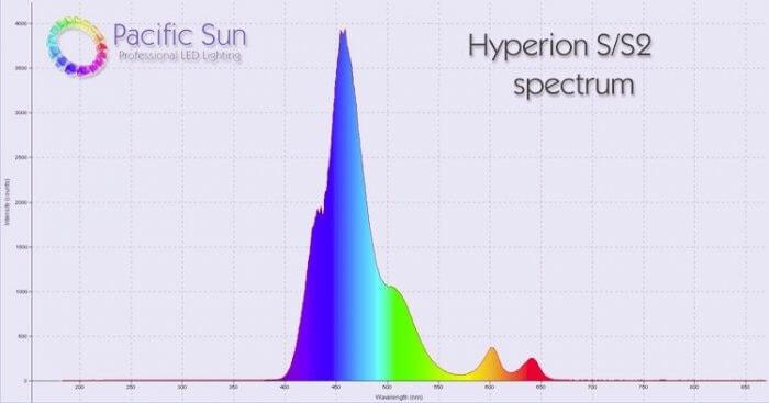 Pacific Sun Hybridlampe - PANDORA HYPERION S 4 x 145 LED, 4 x 80W T5